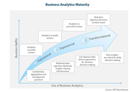 business analytics maturity levels